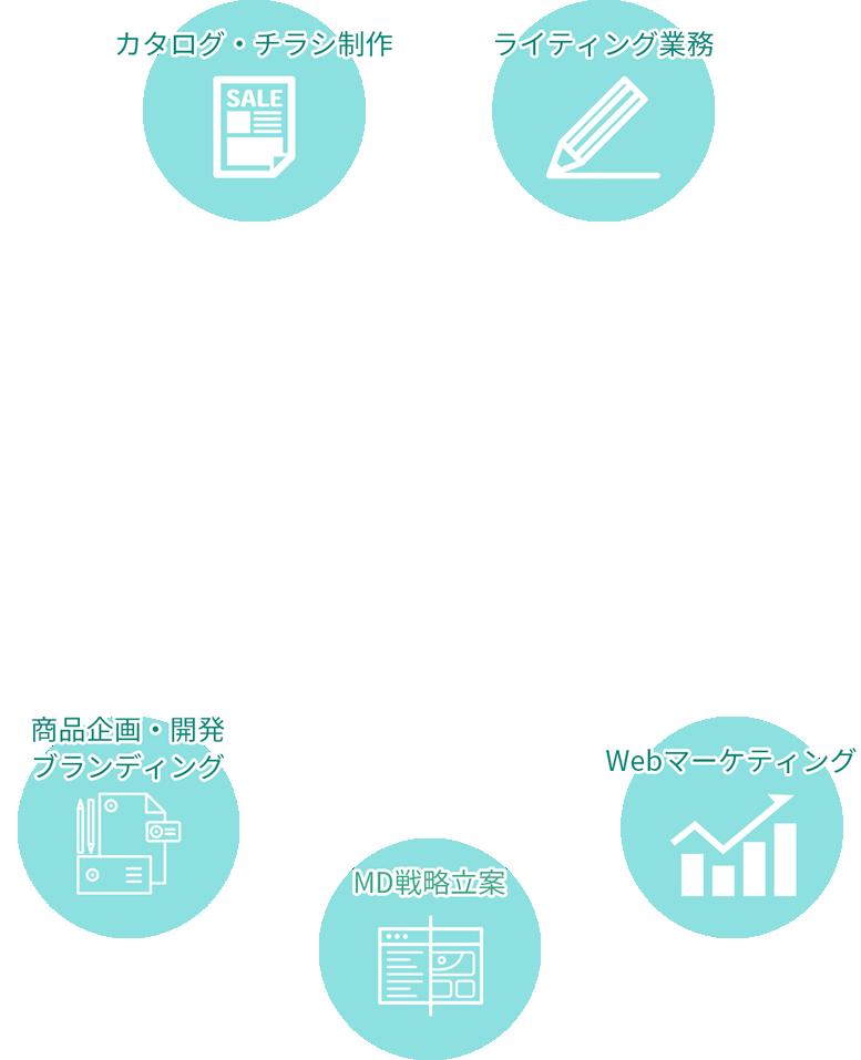ライティング業務 webマーケティング MD戦略立案 商品企画・開発 ブランディング カタログ・チラシ制作